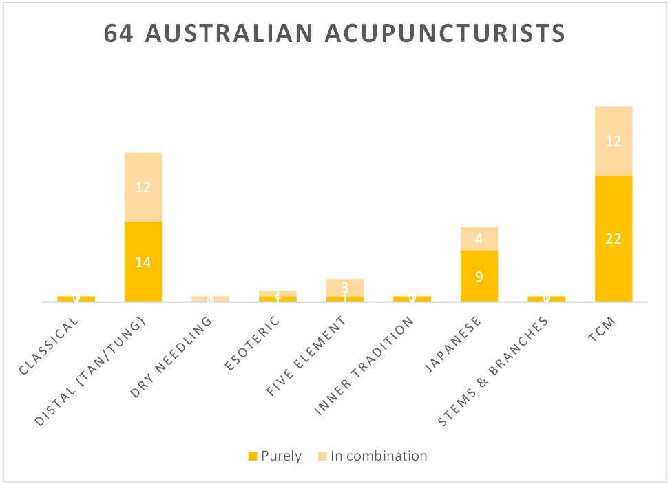 Styles of acupuncture in Australia